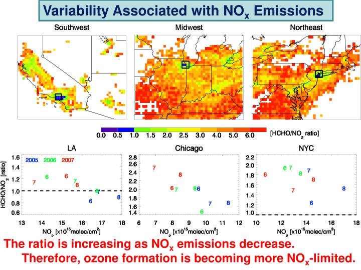 Variability Associated with NO
