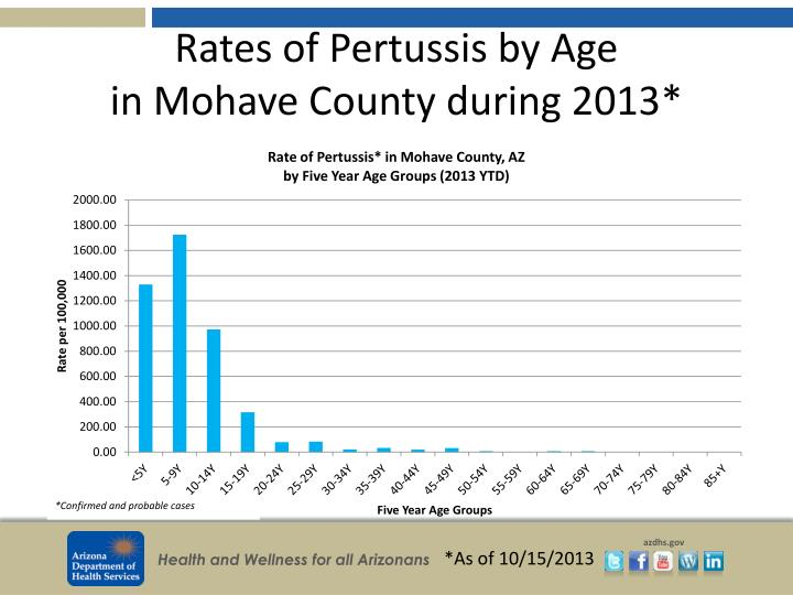 Rates of Pertussis by Age