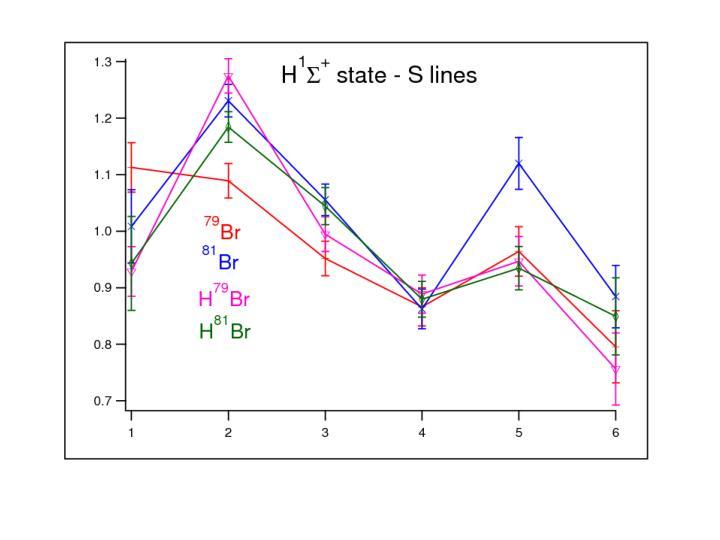 Bandwidth analysis of f 1 v 1 h 1 states
