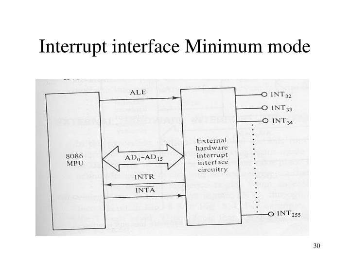 Interrupt interface Minimum mode