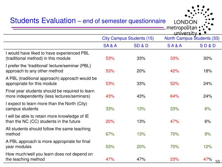 Students Evaluation