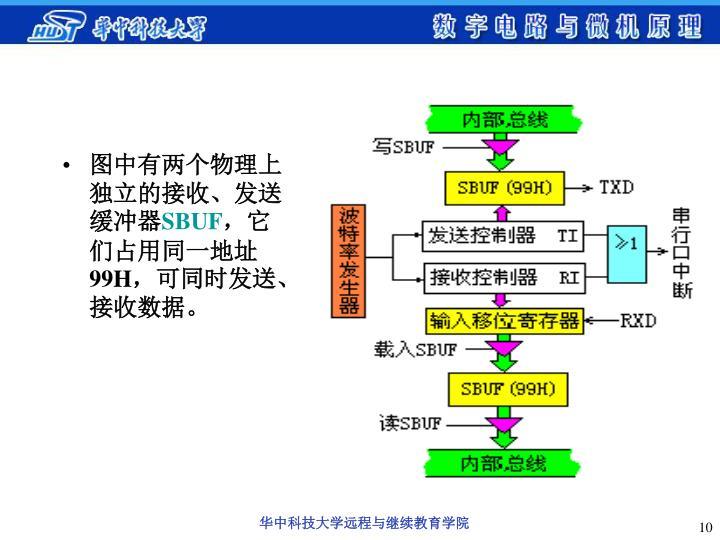 图中有两个物理上独立的接收、发送缓冲器