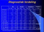 diagnostisk fordeling1