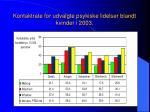 kontaktrate for udvalgte psykiske lidelser blandt kvinder i 2003