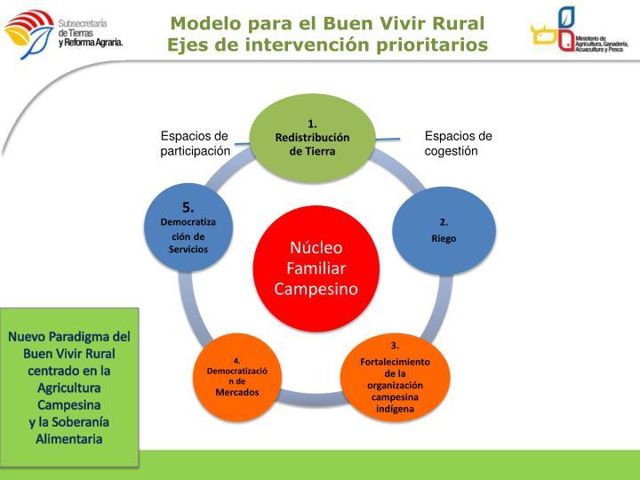 Modelo para el Buen Vivir Rural