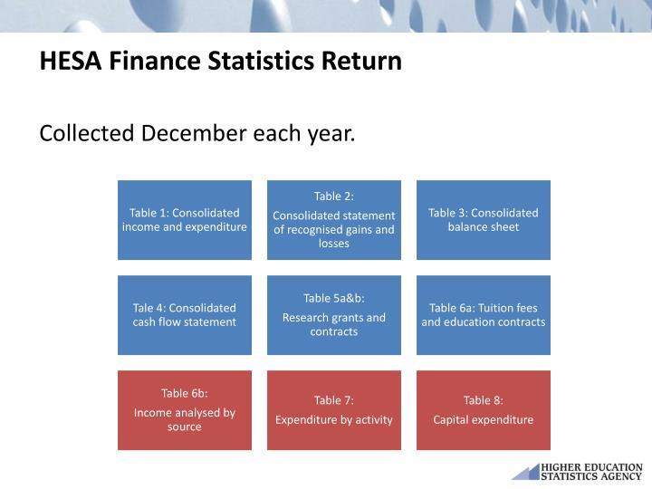 HESA Finance Statistics Return