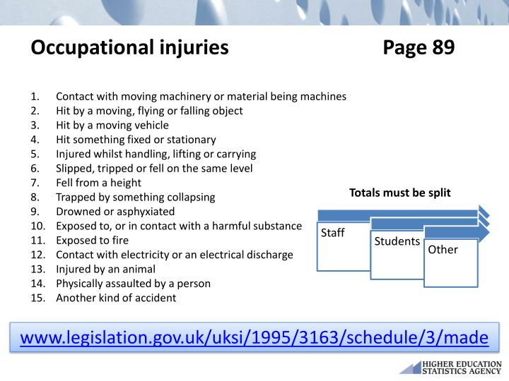 Occupational injuries                              Page 89