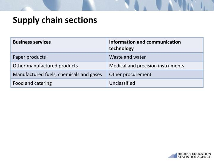 Supply chain sections
