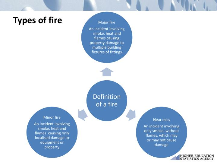 Types of fire