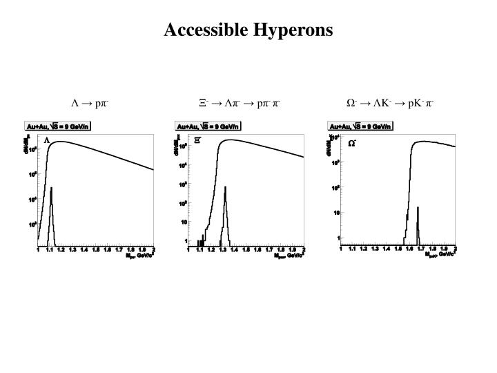 Accessible Hyperons