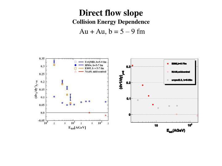 Direct flow slope