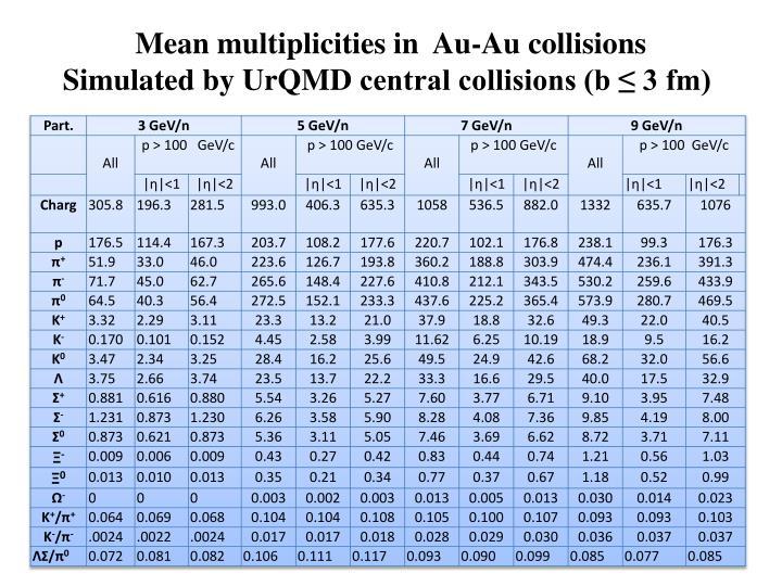 Mean multiplicities in  Au-Au collisions