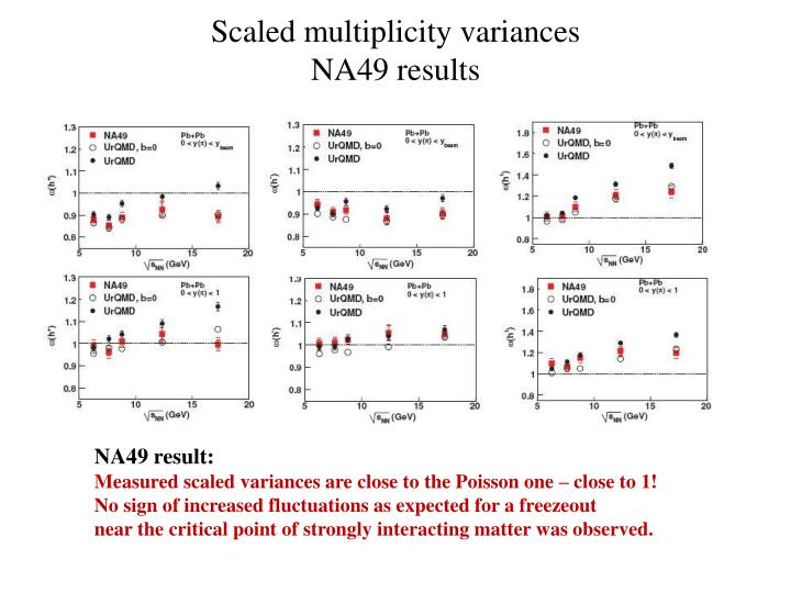 Scaled multiplicity variances