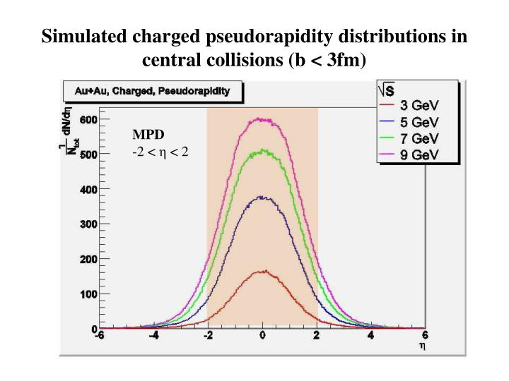 Simulated charged pseudorapidity distributions in central collisions (b < 3fm)
