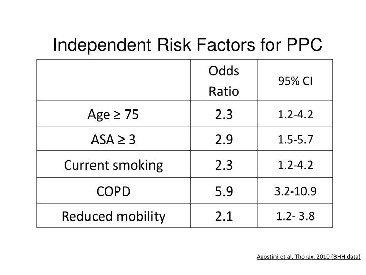 Independent Risk Factors for PPC