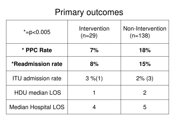 Primary outcomes