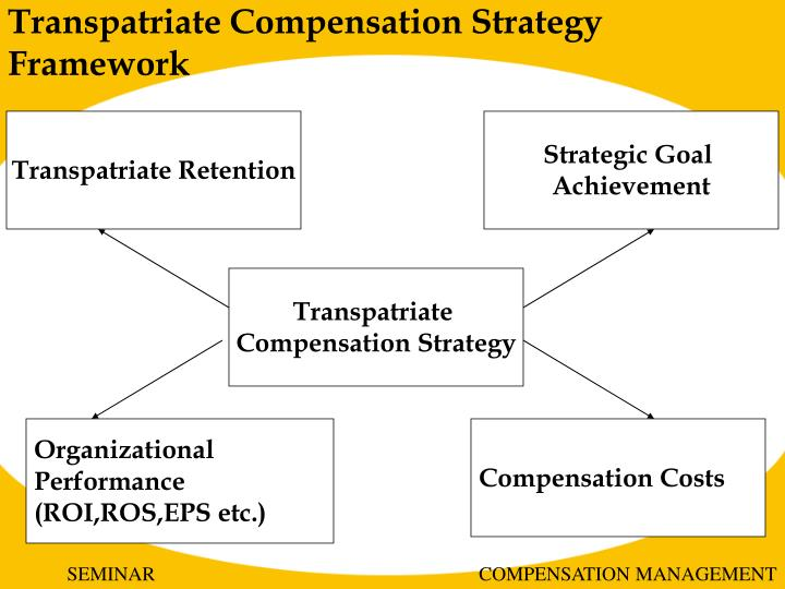 cpmgt 301 performance compensation and rewards presentation Align rewards strategy to ensure high performance   navneet specializes in the area of rewards philosophy design, compensation  powerpoint presentation.