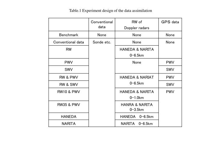 Table.1 Experiment design of the data assimilation
