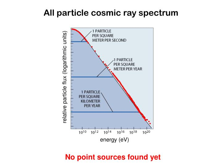 All particle cosmic ray spectrum
