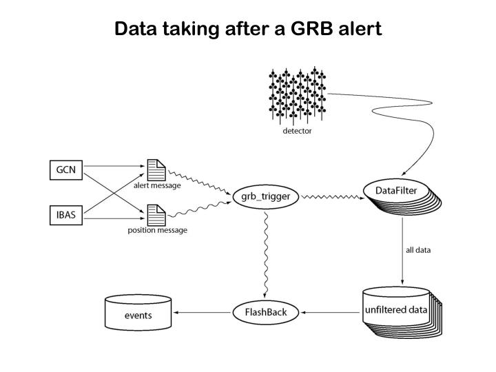 Data taking after a GRB alert