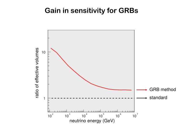 ratio of effective volumes