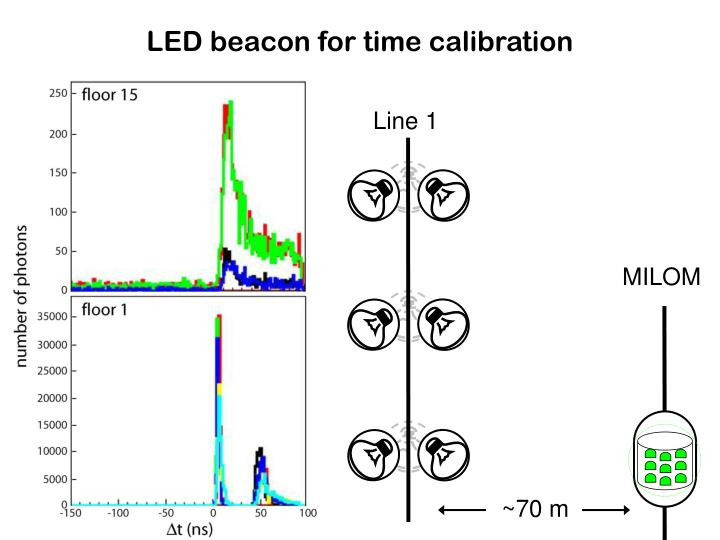 LED beacon for time calibration