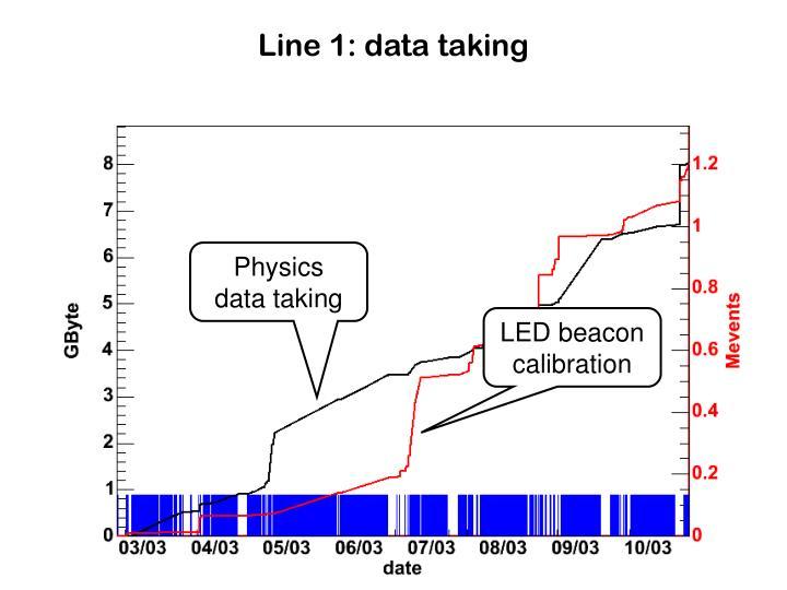 Line 1: data taking