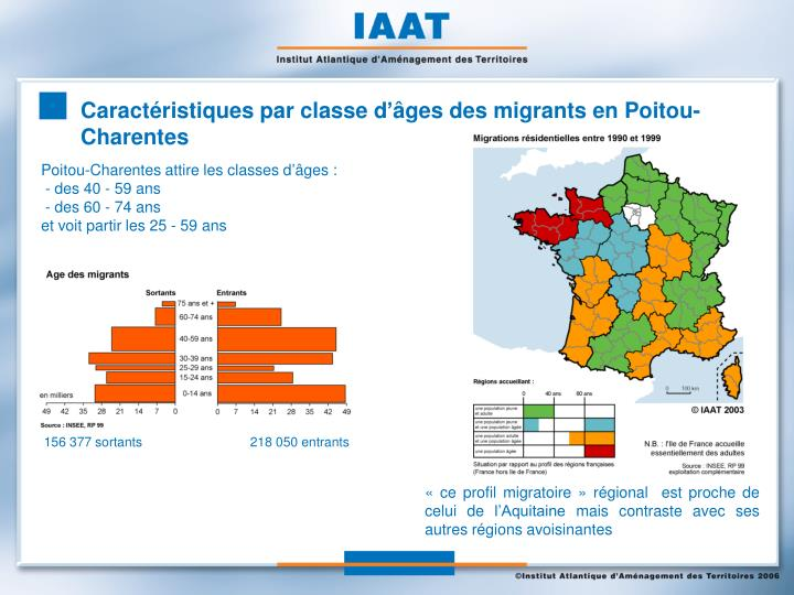 Caractéristiques par classe d'âges des migrants en Poitou-Charentes