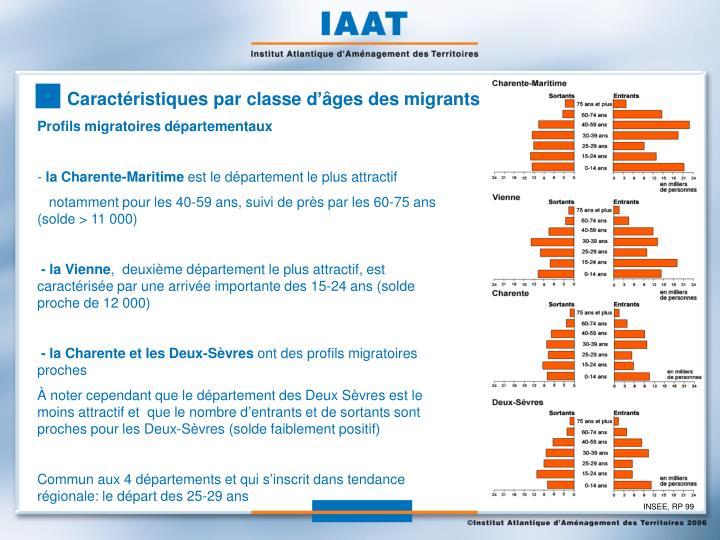 Caractéristiques par classe d'âges des migrants
