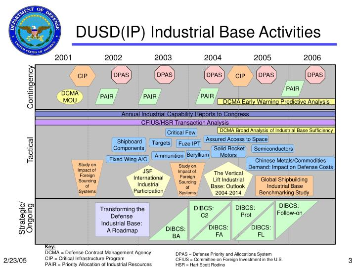 Dusd ip industrial base activities