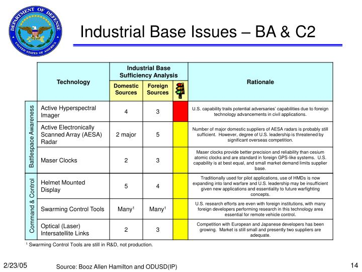 Industrial Base Issues – BA & C2