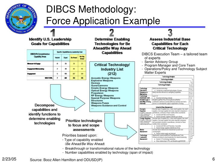 DIBCS Methodology: