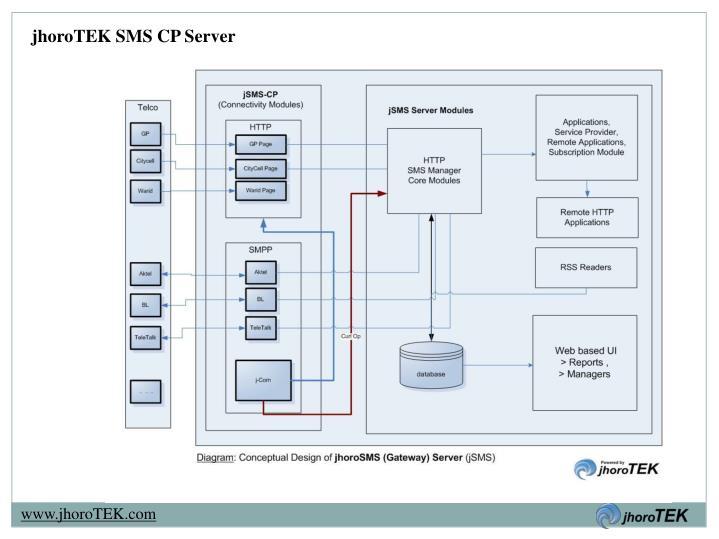 jhoroTEK SMS CP Server