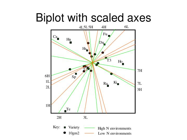 Biplot with scaled axes