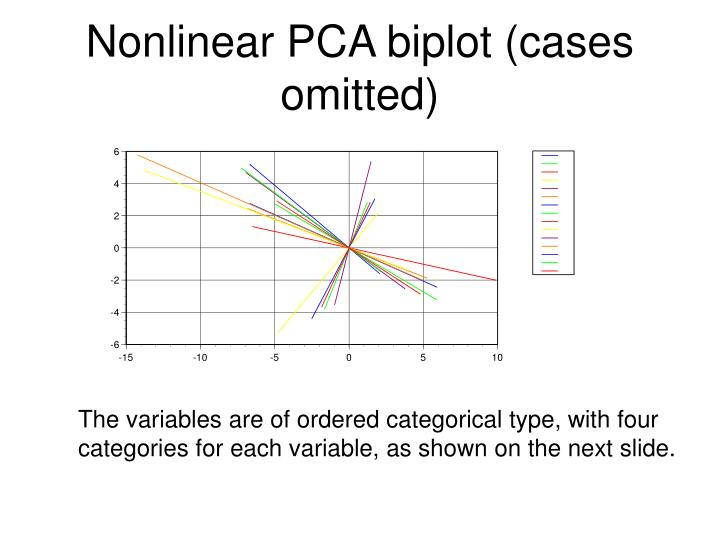 Nonlinear PCA biplot (cases omitted)