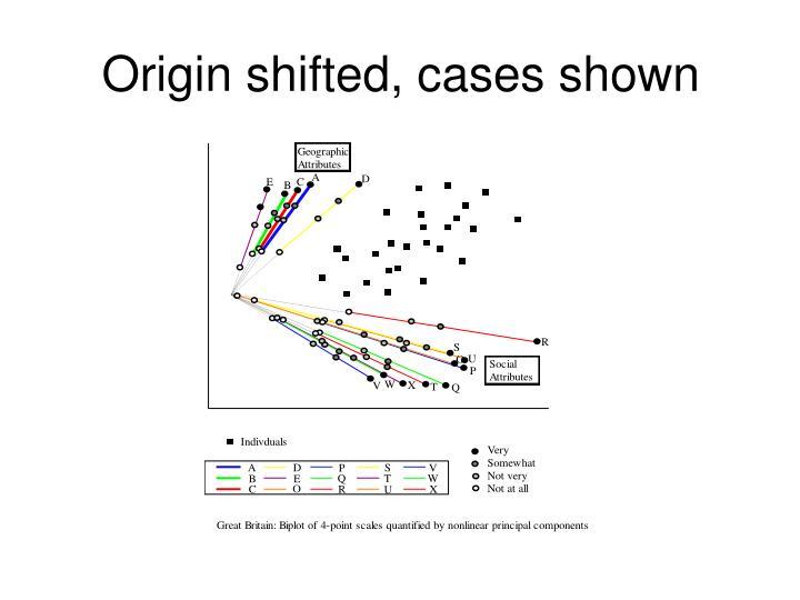 Origin shifted, cases shown