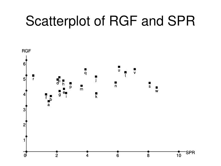 Scatterplot of RGF and SPR