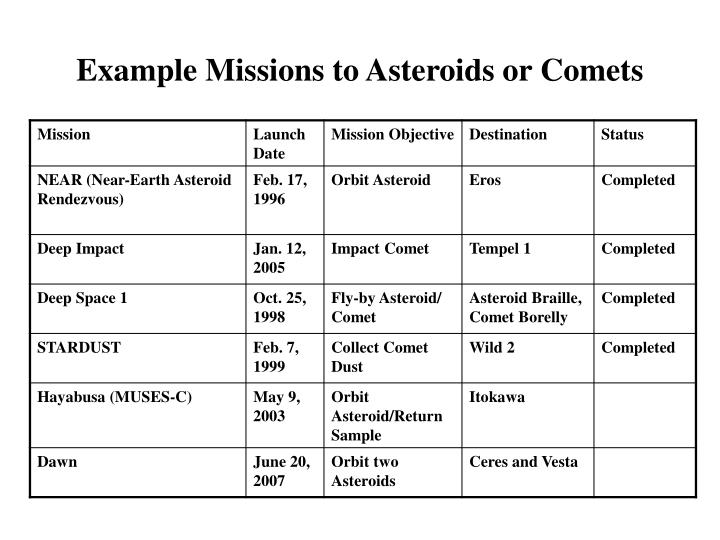Example Missions to Asteroids or Comets