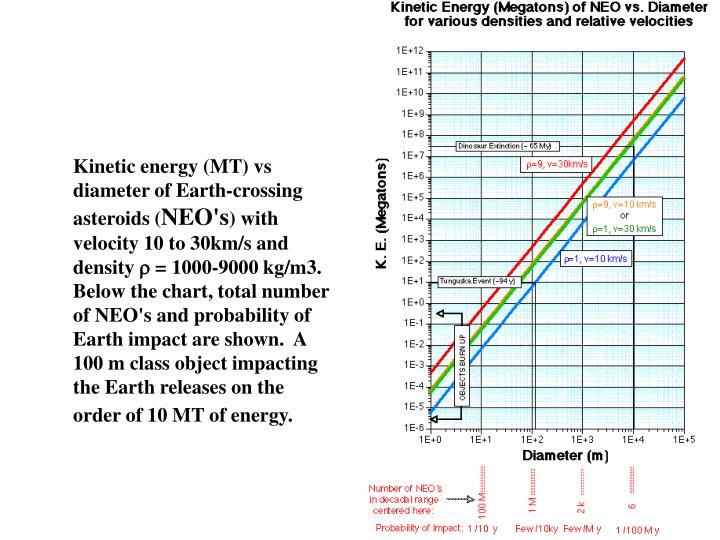 Kinetic energy (MT) vs diameter of Earth-crossing asteroids (