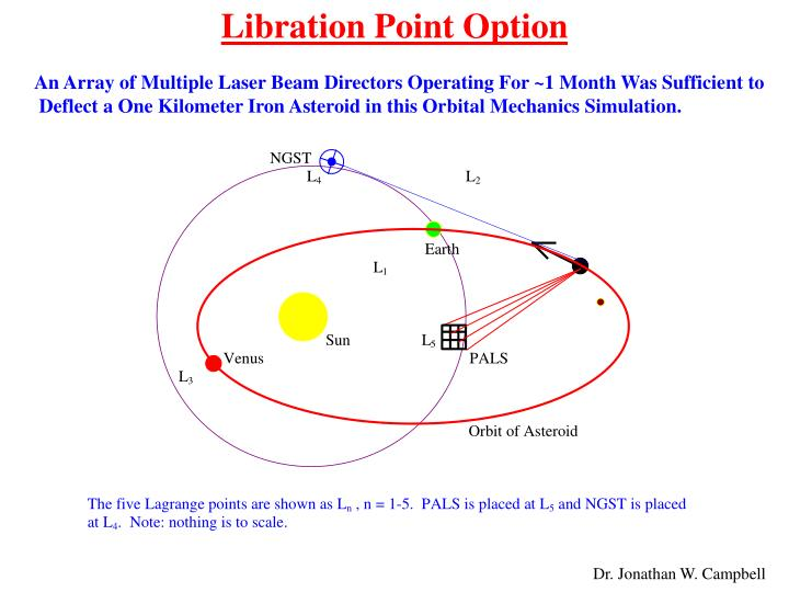 Libration Point Option
