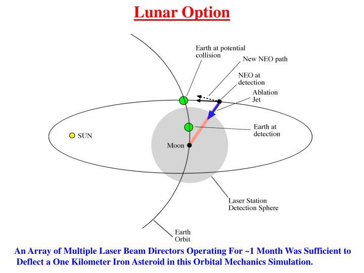 Lunar Option