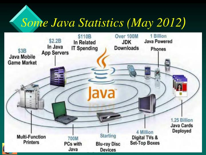 the increasing market of java The default settings for the java heap size might not be sufficient for medium and large environments if your environment consists of more than 5000 endpoints, increase the memory available to java client processes by increasing the java heap size.