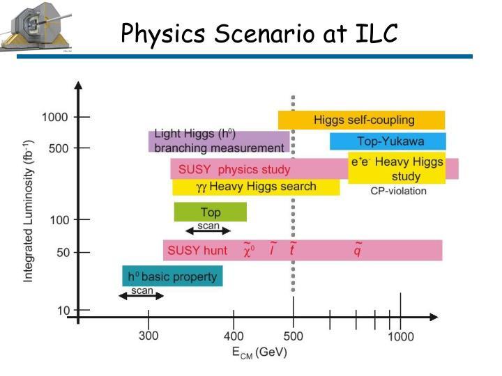 Physics Scenario at ILC