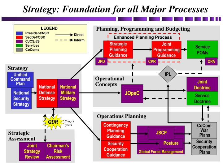 strategy foundation for all major processes n.