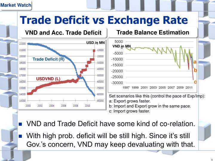 Trade Deficit vs Exchange Rate