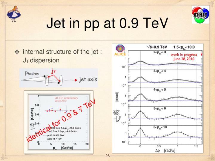 Jet in pp at 0.9 TeV