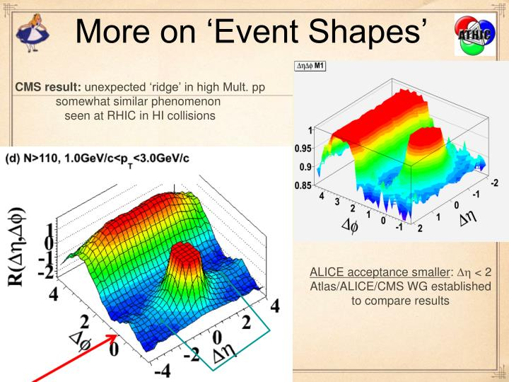 More on 'Event Shapes'