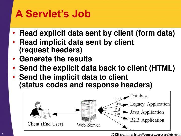 A servlet s job