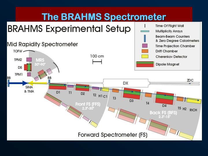 The BRAHMS Spectrometer