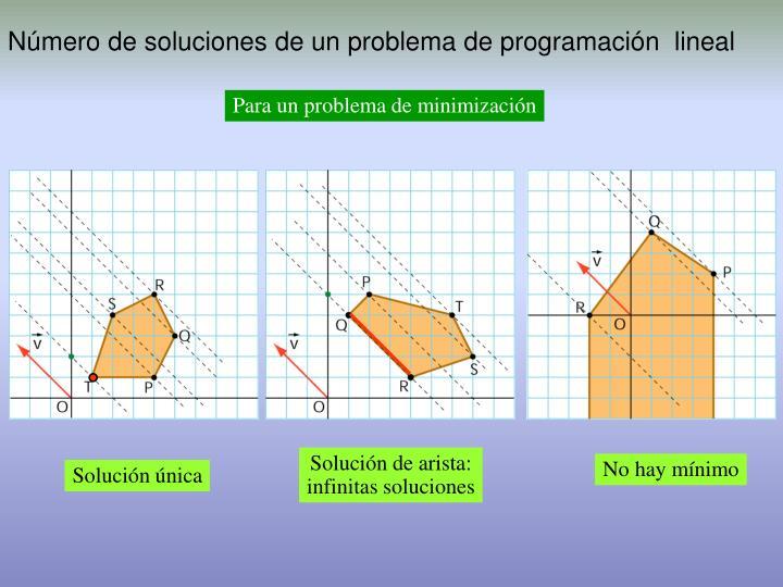 Número de soluciones de un problema de programación  lineal